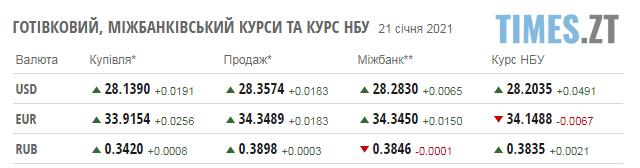 Screenshot 4 8 - Курс валют та паливні ціни у четвер, 21 січня