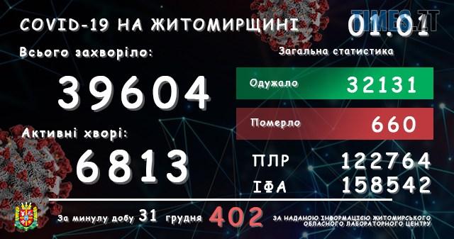 lab01012021 - За добу в Житомирській області виявили ще 402 інфікованих коронавірусом жителів