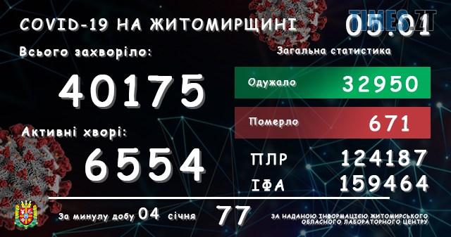 lab05012021 - У Житомирській області зареєстровано ще 77 підтверджених випадків COVID-19 за минулу добу