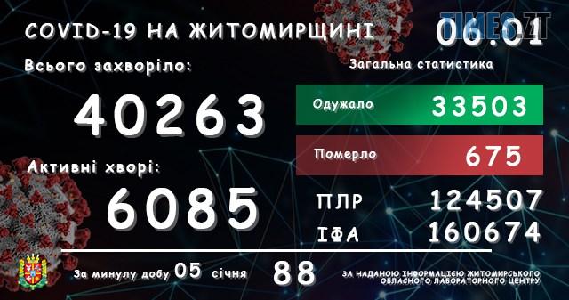 lab06012021 - На Житомирщині виявили ще 88 підтверджених випадків COVID-19