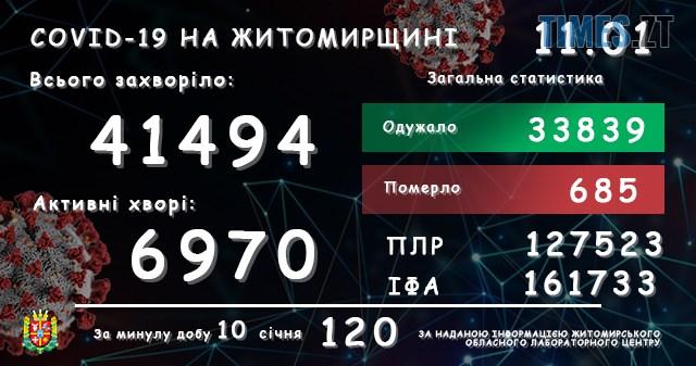 lab11012021 - За минулу добу в Житомирській області не зафіксували жодного випадку смерті від коронавірусу