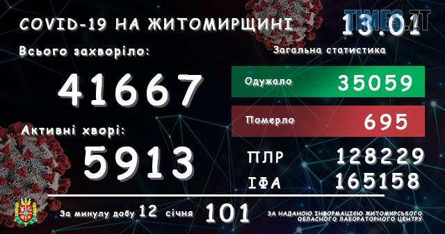 lab13012021 - За добу в Житомирській області коронавірусом захворіли ще 101 житель, двоє - померли