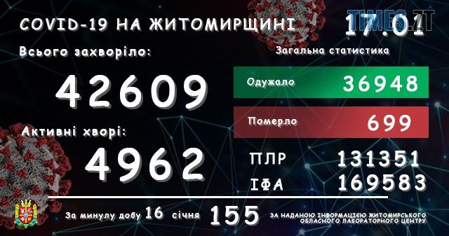 lab17012021 - Коронавірусна статистика в Житомирській області: 155 хворих, одна людина померла