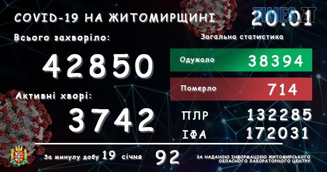 lab20012021 - Коронавірус в Житомирській області: семеро людей померли, 92 нових випадки захворювання