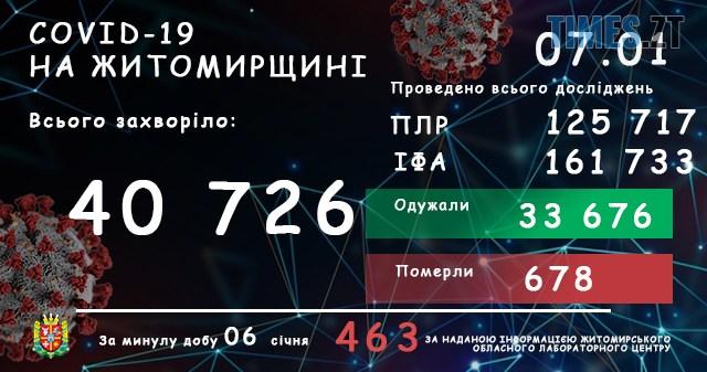 labtsentrnovyjdyzajn07.01 - За добу в Житомирській області виявили ще 463 інфікованих коронавірусом жителів