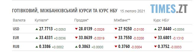 Screenshot 1 11 - Курс валют та паливні ціни у понеділок, 15 лютого