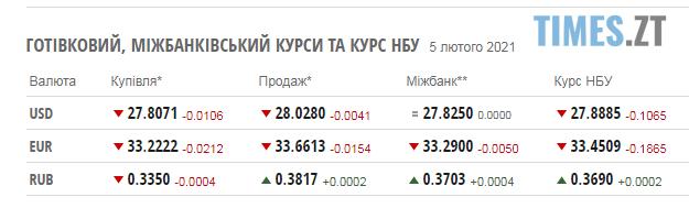 Screenshot 1 3 - Курс валют та паливні ціни у п`ятницю, 5 лютого