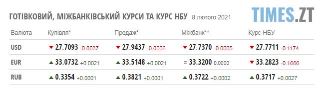 Screenshot 3 7 - Курс валют та паливні ціни у понеділок, 8 лютого