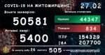 lab27022021 150x79 - За минулу добу COVID-19 забрав життя 7 жителів Житомирщини